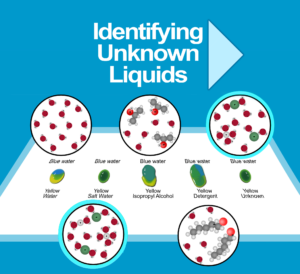 Identifying an Unknown Liquids