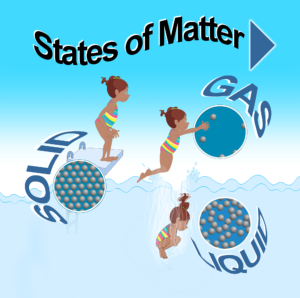 States of Matter: Solid, Liquid, Gas – Interactive HTML5 for Education